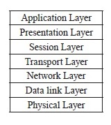 File:The Seven-Layer OSI Networking Model.jpg