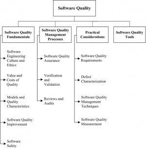 Chapter 10 software quality swebok 1 software quality fundamentals fandeluxe Image collections