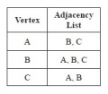 Adjacency Lists for Graphs in Figures 14.10 and 14.11.jpg