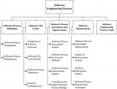 Chapter 8: Software Engineering Process - SWEBOK