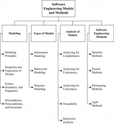 Chapter 9: Software Engineering Models - SWEBOK