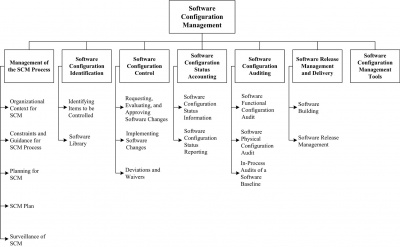 Chapter 6 software configuration management swebok figure 61 breakdown of topics for the software configuration management ka ccuart